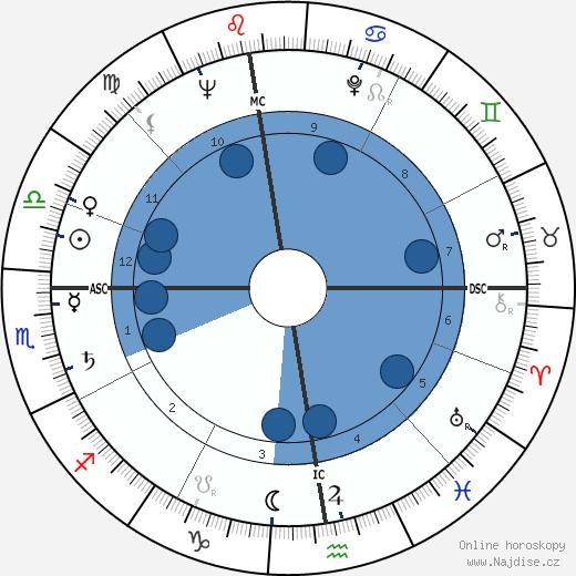 Michel Foucault wikipedie, horoscope, astrology, instagram