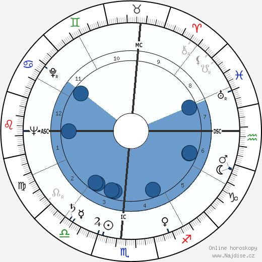 Michel Galabru wikipedie, horoscope, astrology, instagram