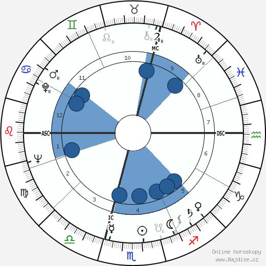 Michel Gauquelin wikipedie, horoscope, astrology, instagram