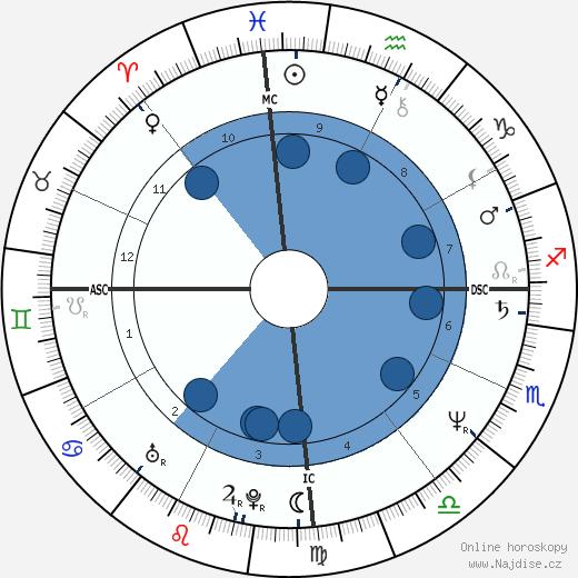 Michel Houellebecq wikipedie, horoscope, astrology, instagram