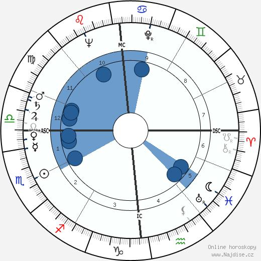 Michel Lacroix wikipedie, horoscope, astrology, instagram