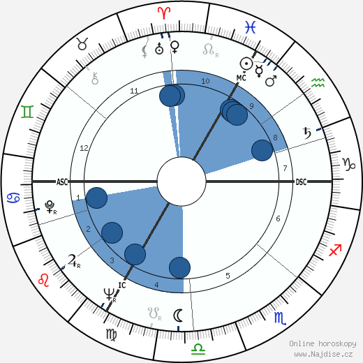 Michel Legrand wikipedie, horoscope, astrology, instagram