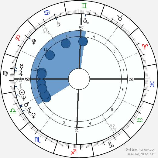 Michel Montignac wikipedie, horoscope, astrology, instagram