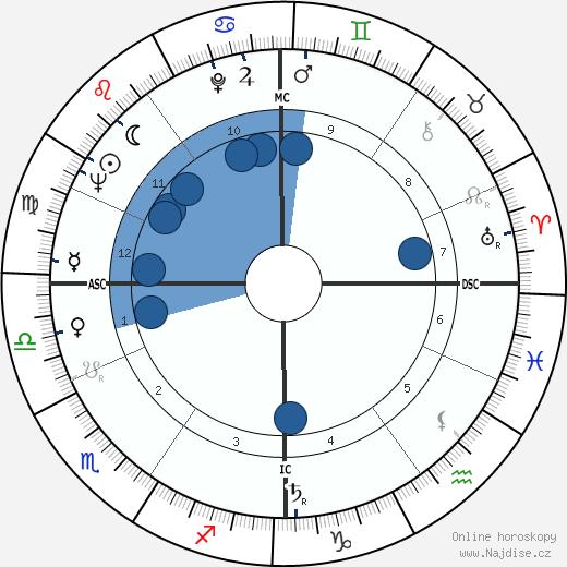 Michel Rocard wikipedie, horoscope, astrology, instagram