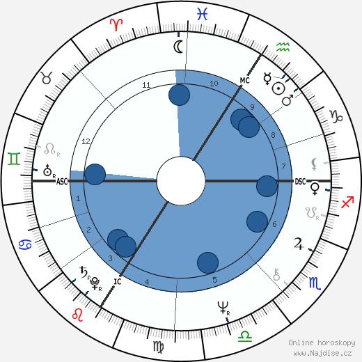 Michel Sardou wikipedie, horoscope, astrology, instagram
