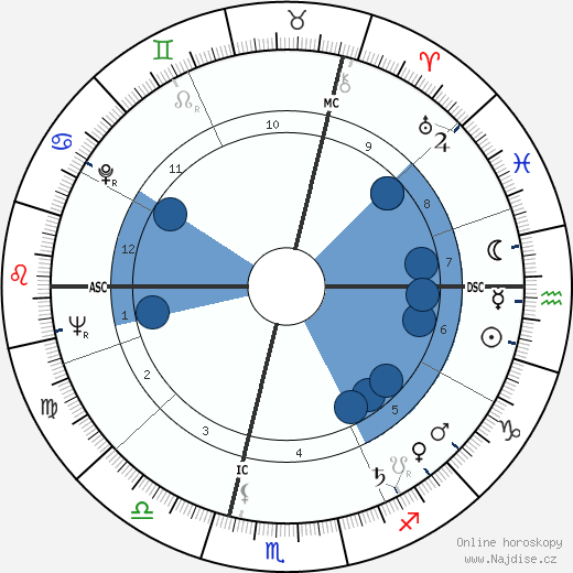 Michel Serrault wikipedie, horoscope, astrology, instagram