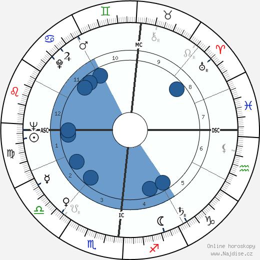 Michel Serres wikipedie, horoscope, astrology, instagram