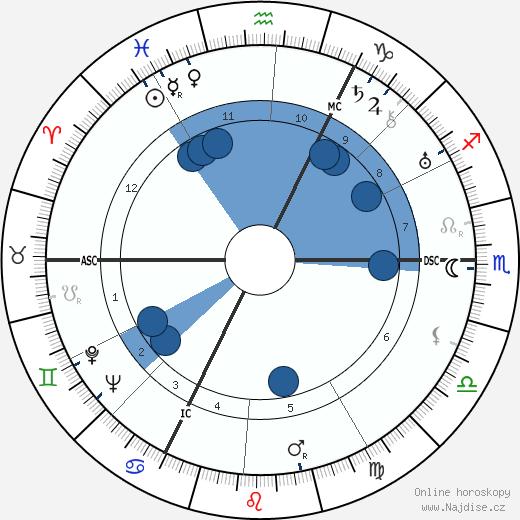 Michel Seuphor wikipedie, horoscope, astrology, instagram