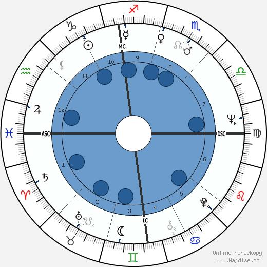 Michel Siffre wikipedie, horoscope, astrology, instagram