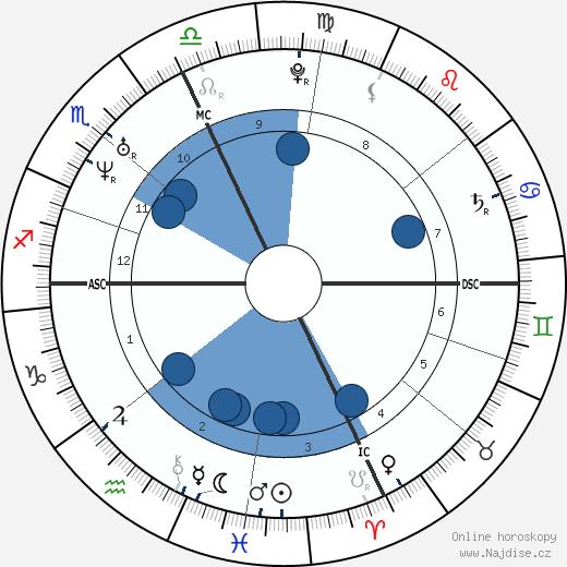 Michelangelo Buonarroti wikipedie, horoscope, astrology, instagram