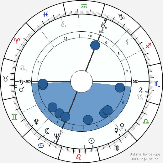 Michèle Alfa wikipedie, horoscope, astrology, instagram