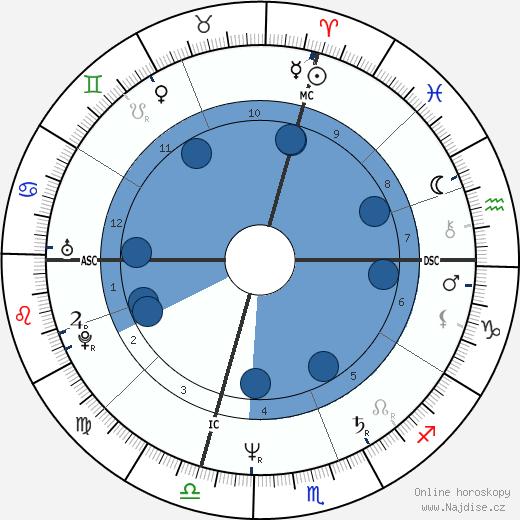 Michele Bachmann wikipedie, horoscope, astrology, instagram