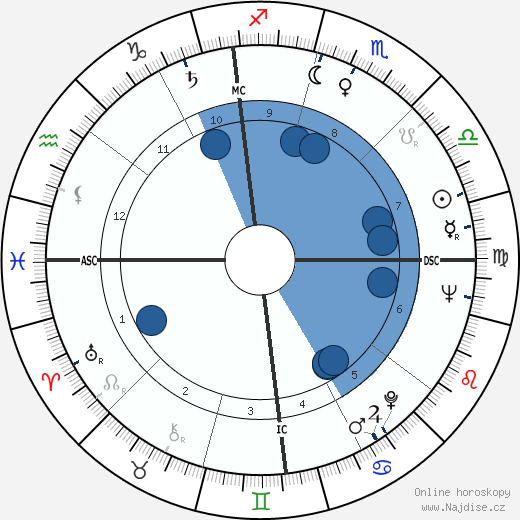 Michele Giordano wikipedie, horoscope, astrology, instagram