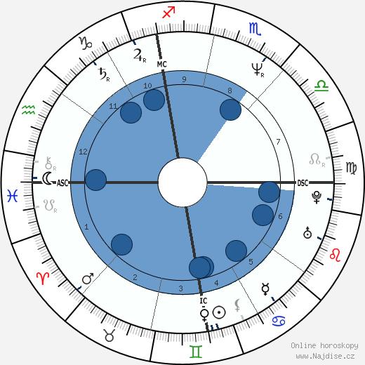 Michèle Laroque wikipedie, horoscope, astrology, instagram