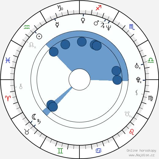 Michelle Gayle wikipedie, horoscope, astrology, instagram