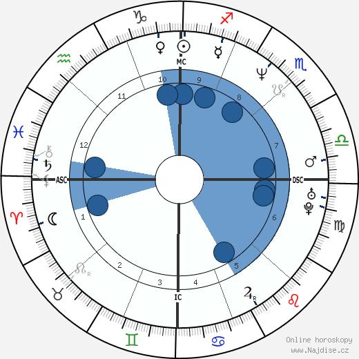 Michelle Hurd wikipedie, horoscope, astrology, instagram