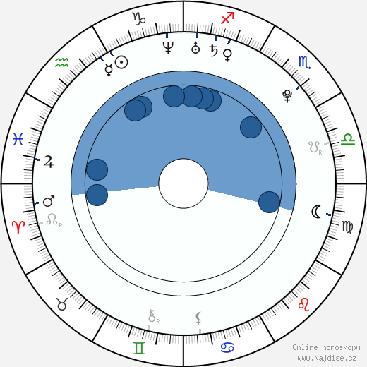Michelle Page wikipedie, horoscope, astrology, instagram