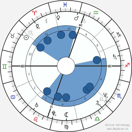 Michelle Pfeiffer wikipedie, horoscope, astrology, instagram