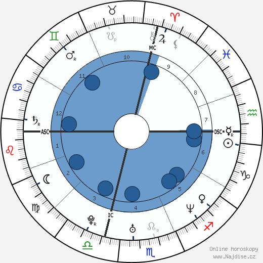 Michelle Stanley wikipedie, horoscope, astrology, instagram