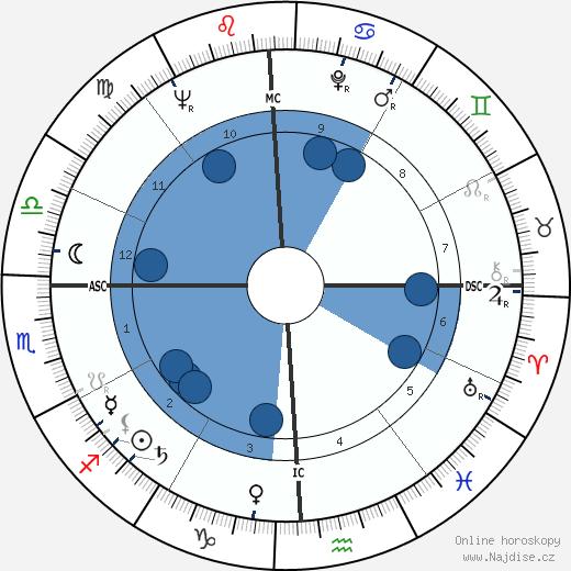 Mickey Thompson wikipedie, horoscope, astrology, instagram