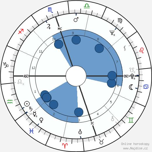 Mickey Wright wikipedie, horoscope, astrology, instagram