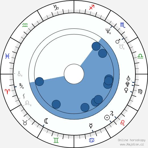 Micuo Iwata wikipedie, horoscope, astrology, instagram