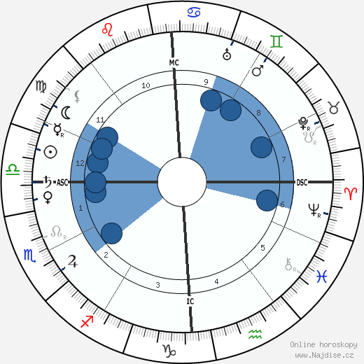 Miguel de Unamuno y Jugo wikipedie, horoscope, astrology, instagram