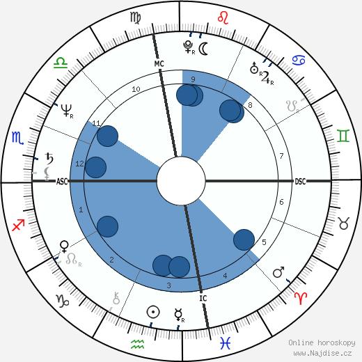 Miguel Ferrer wikipedie, horoscope, astrology, instagram