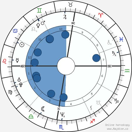 Miguel Indurain wikipedie, horoscope, astrology, instagram