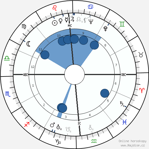 Miguel Torga wikipedie, horoscope, astrology, instagram