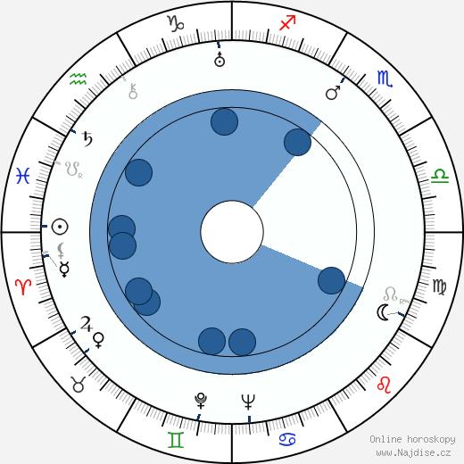 Miguel Zacarías wikipedie, horoscope, astrology, instagram
