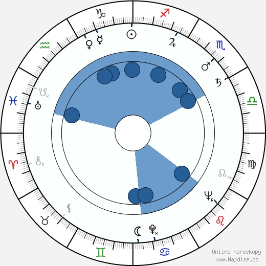 Mihailo Cagić wikipedie, horoscope, astrology, instagram