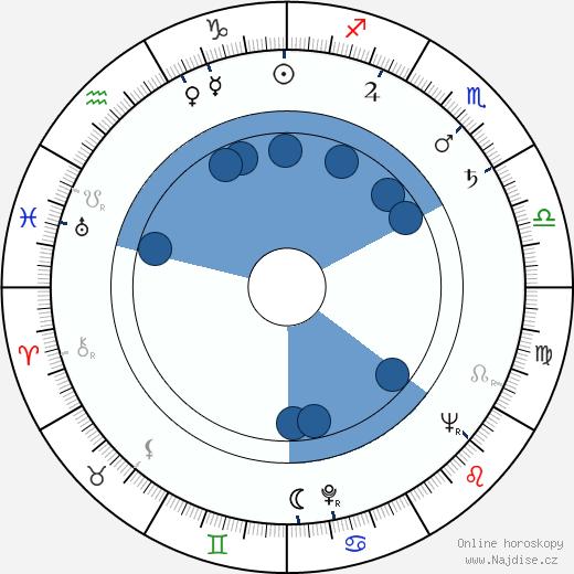 Mihailo Cagić wikipedie, horoscope, astrology, instagram