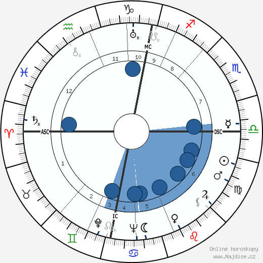 Mika Waltari wikipedie, horoscope, astrology, instagram