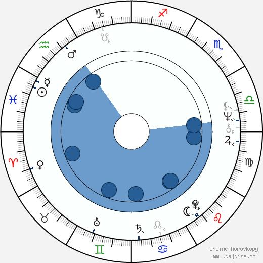 Mikael Salomon wikipedie, horoscope, astrology, instagram