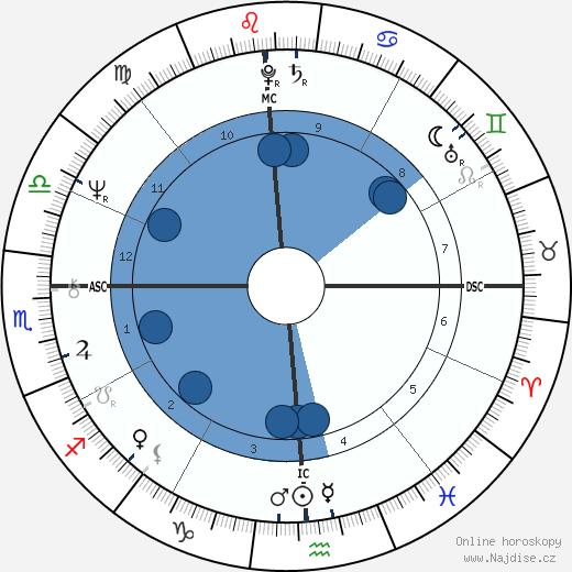 Mike Brant wikipedie, horoscope, astrology, instagram
