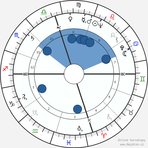 Mike Connors wikipedie, horoscope, astrology, instagram