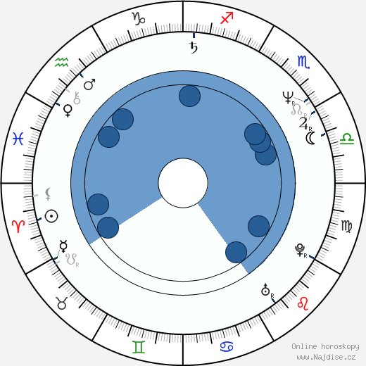 Mike Craft wikipedie, horoscope, astrology, instagram