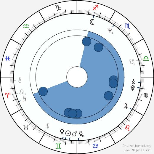 Mike Dopud wikipedie, horoscope, astrology, instagram