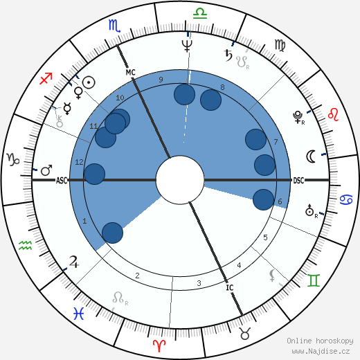 Mike Easler wikipedie, horoscope, astrology, instagram