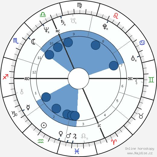 Mike Eayrs wikipedie, horoscope, astrology, instagram