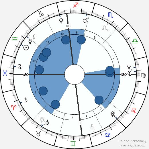 Mike Farrell wikipedie, horoscope, astrology, instagram
