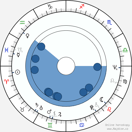Mike Newell wikipedie, horoscope, astrology, instagram