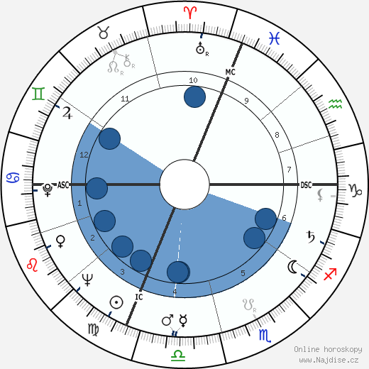 Mike O'Callaghan wikipedie, horoscope, astrology, instagram