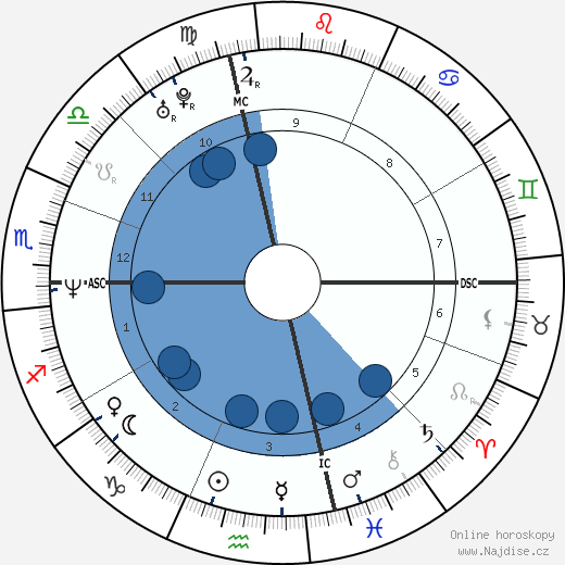 Mike Patton wikipedie, horoscope, astrology, instagram
