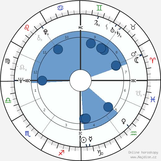 Mike Pinder wikipedie, horoscope, astrology, instagram