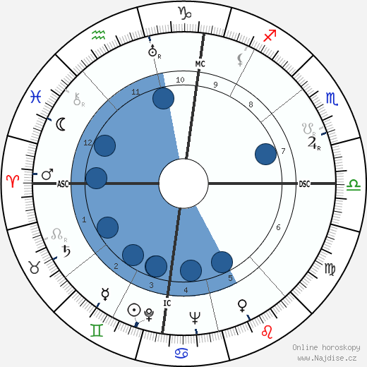 Mike Todd wikipedie, horoscope, astrology, instagram