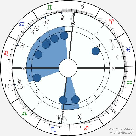 Mike Tyson wikipedie, horoscope, astrology, instagram