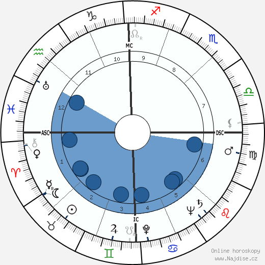 Mike Wallace wikipedie, horoscope, astrology, instagram