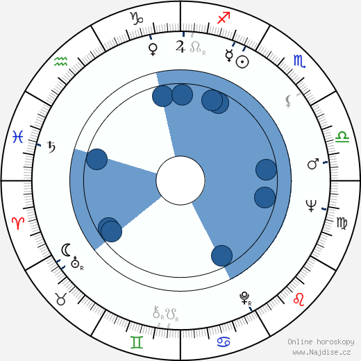 Mikko Haljoki wikipedie, horoscope, astrology, instagram